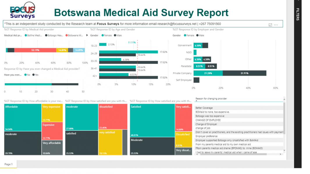 By Focus Surveys - Botswana Medical Aid Survey Report